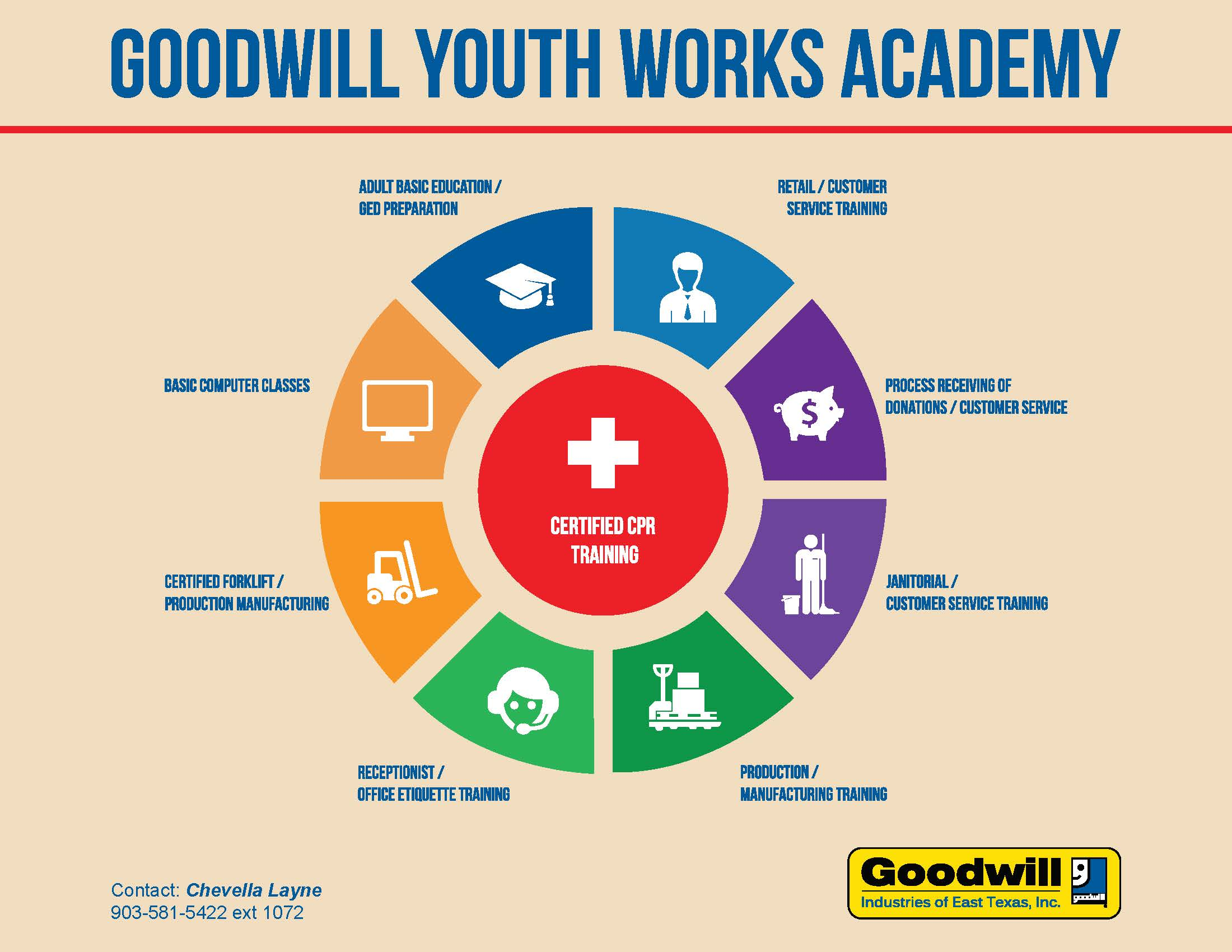 Goodwill youth works academy goodwill industries of east texas inc
